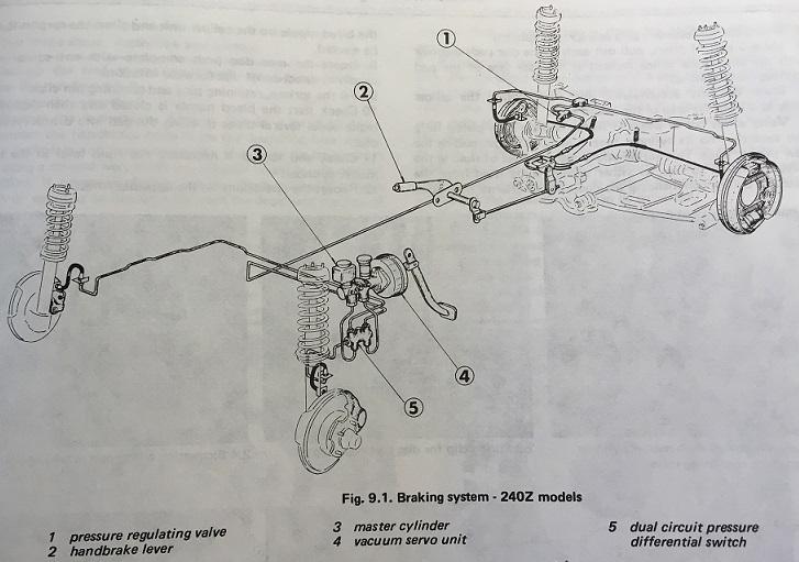 replacing front brake pads and rotors in a datsun s30 240z 260z rh zcarguide com Brake Diagram Brake Diagram